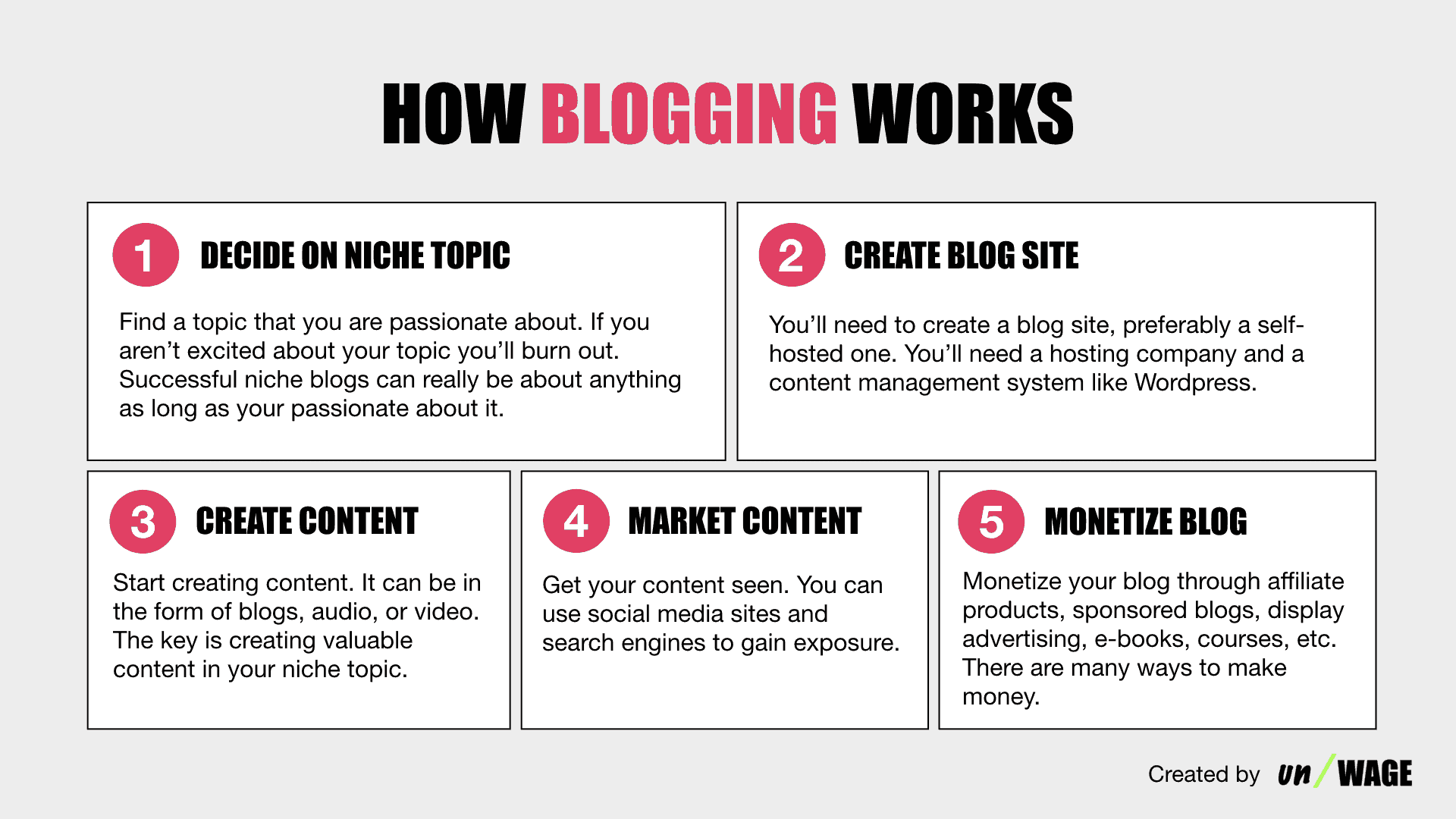 How Blogging Works.001