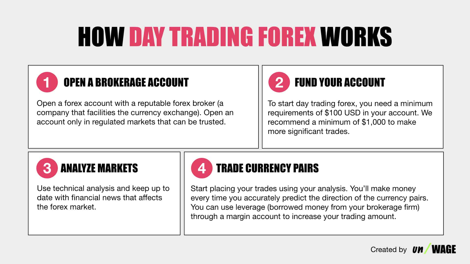 How_Day_Trading_Forex_Works