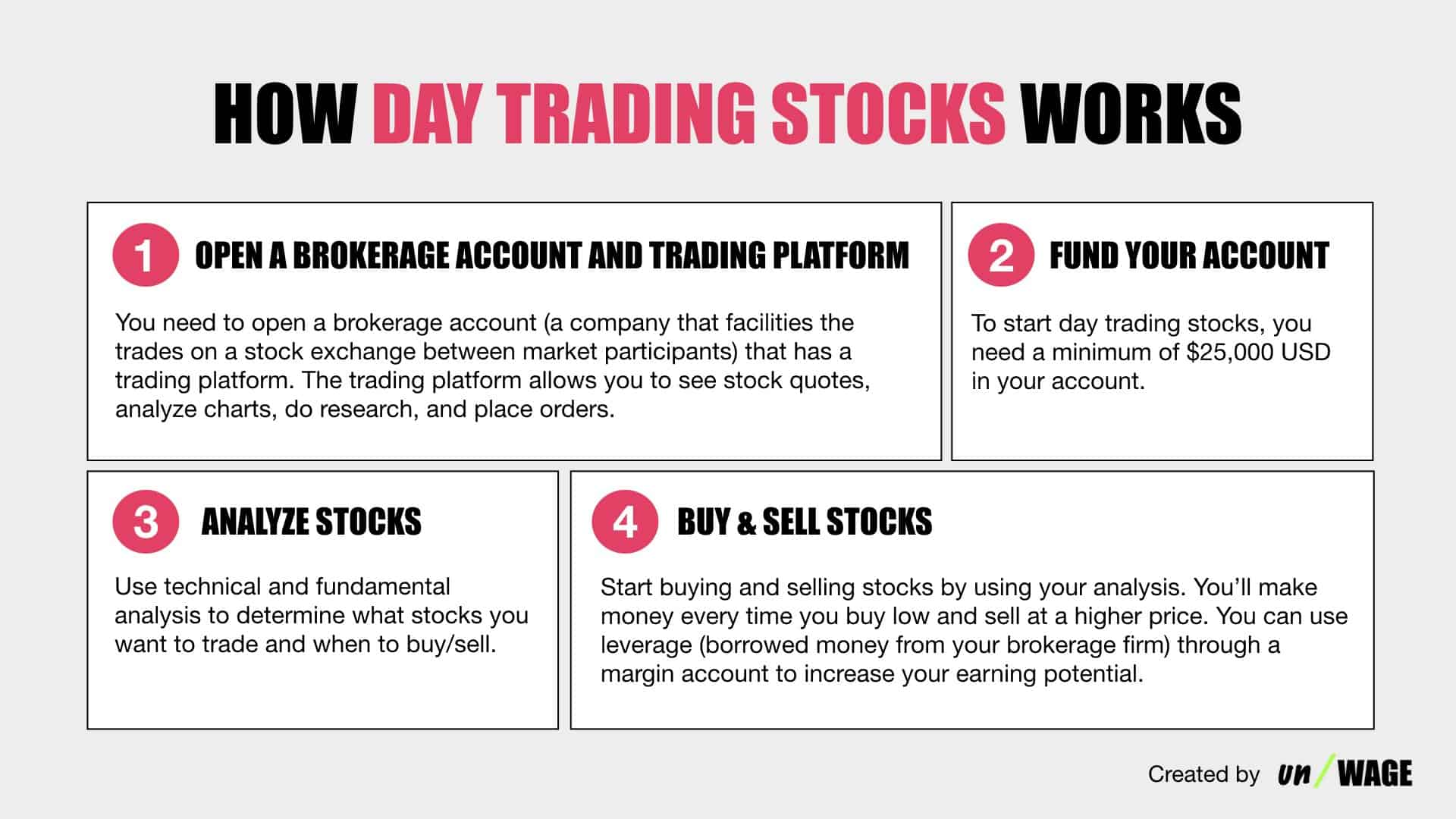 How_Day_Trading_Stocks_Works