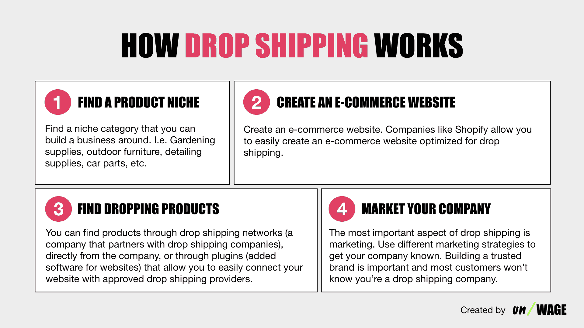 How_Drop_Shipping_Works