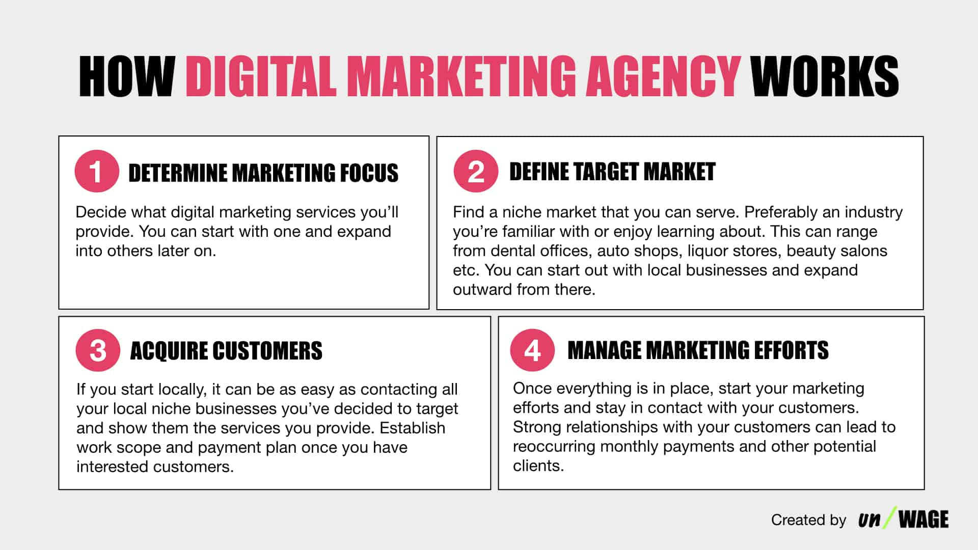How_Digital_Marketing_Agency_Works
