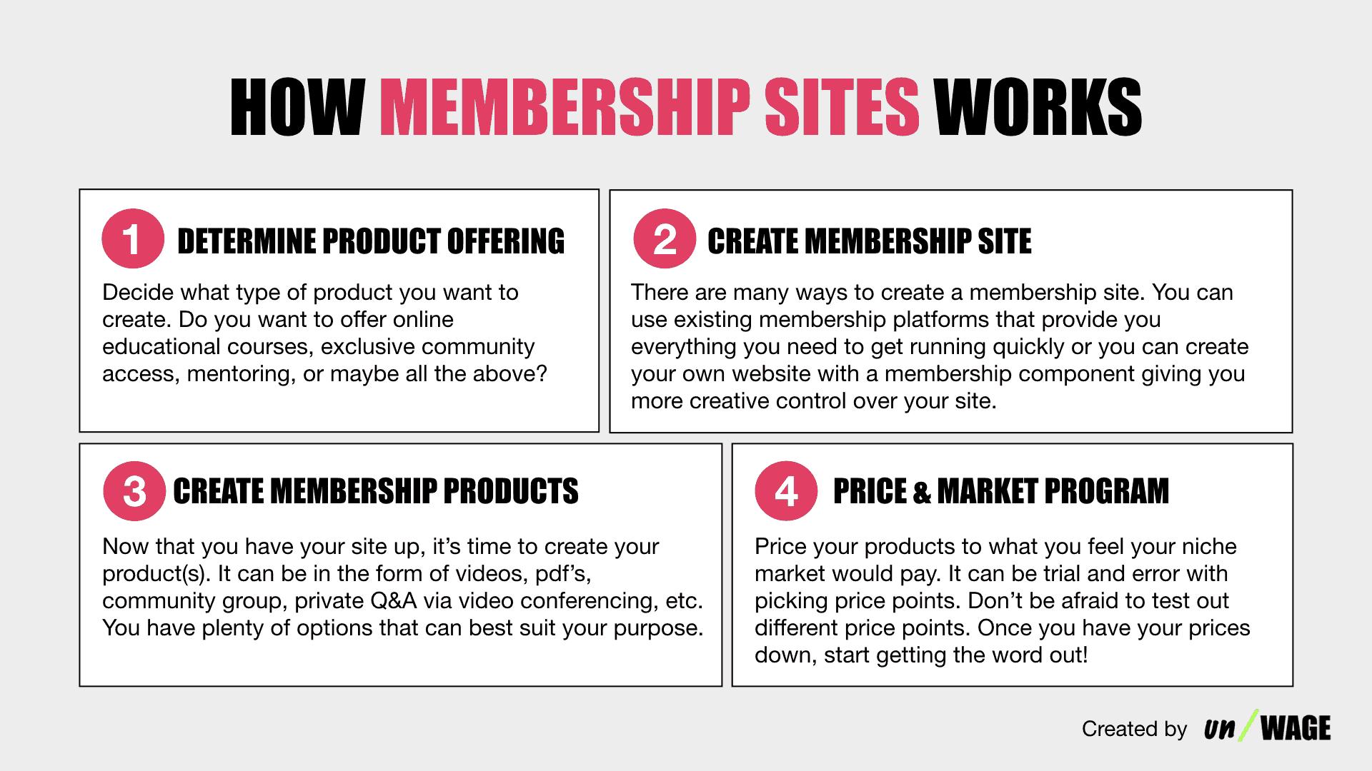 How Membership Sites Works