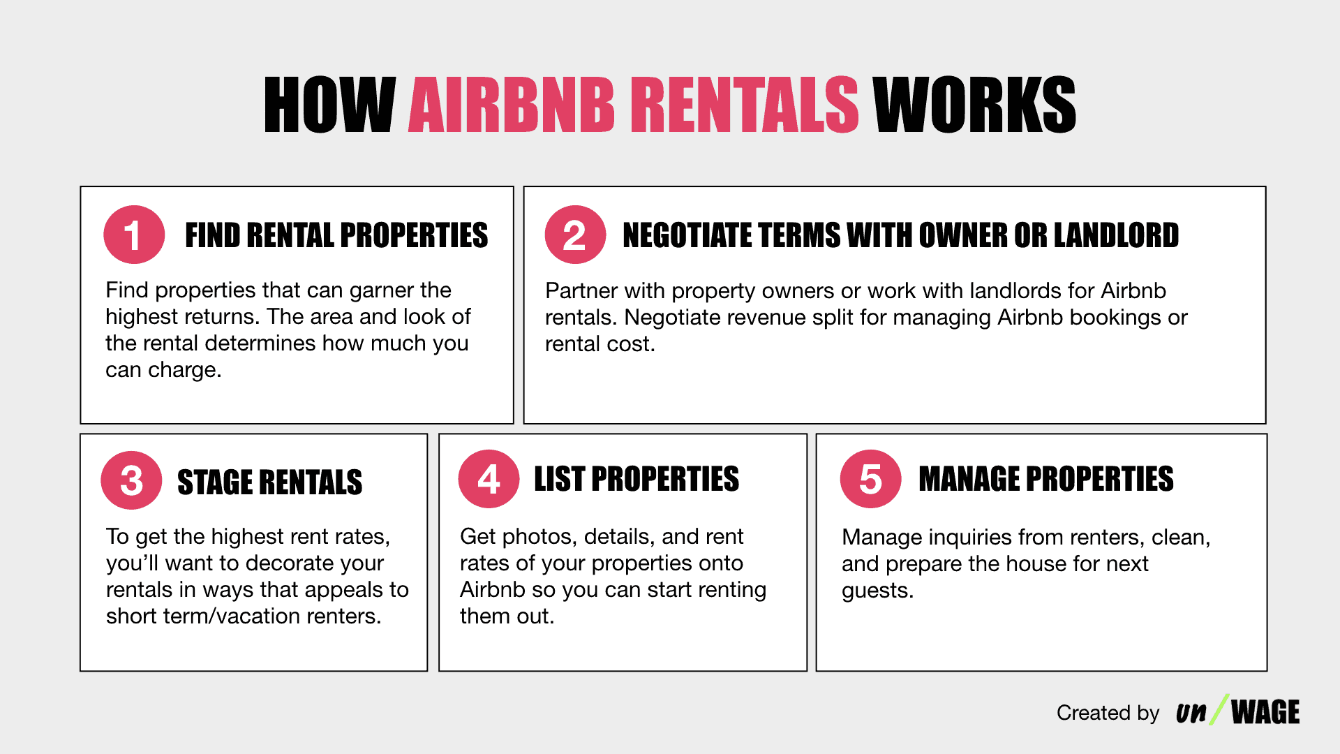How_Airbnb_Rentals_Works