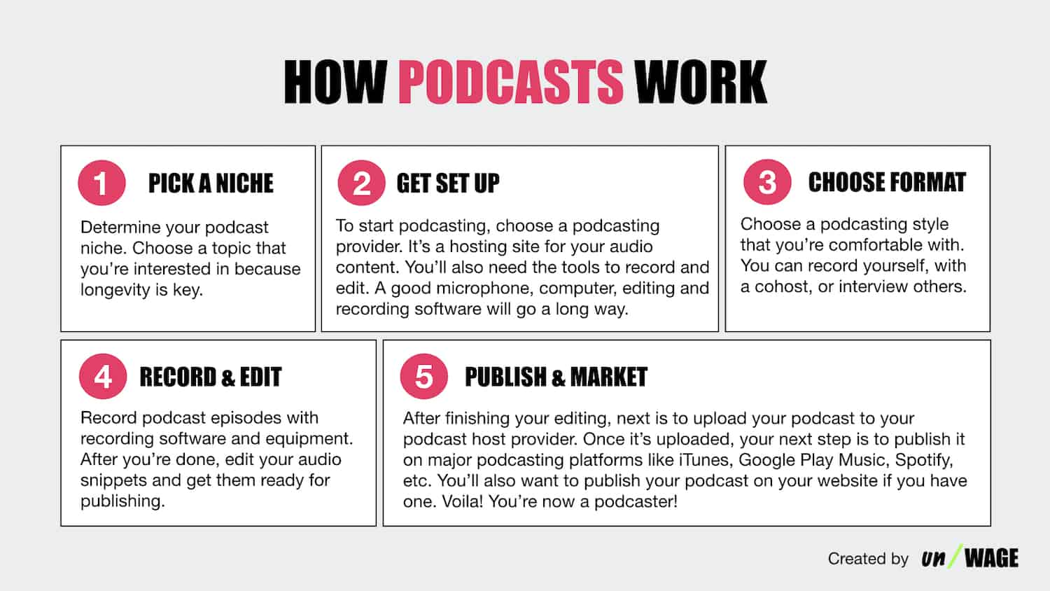 How_Podcast_Works