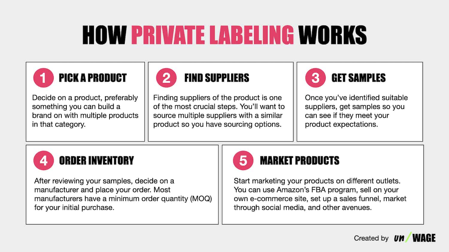How_Private_Labeling_Works