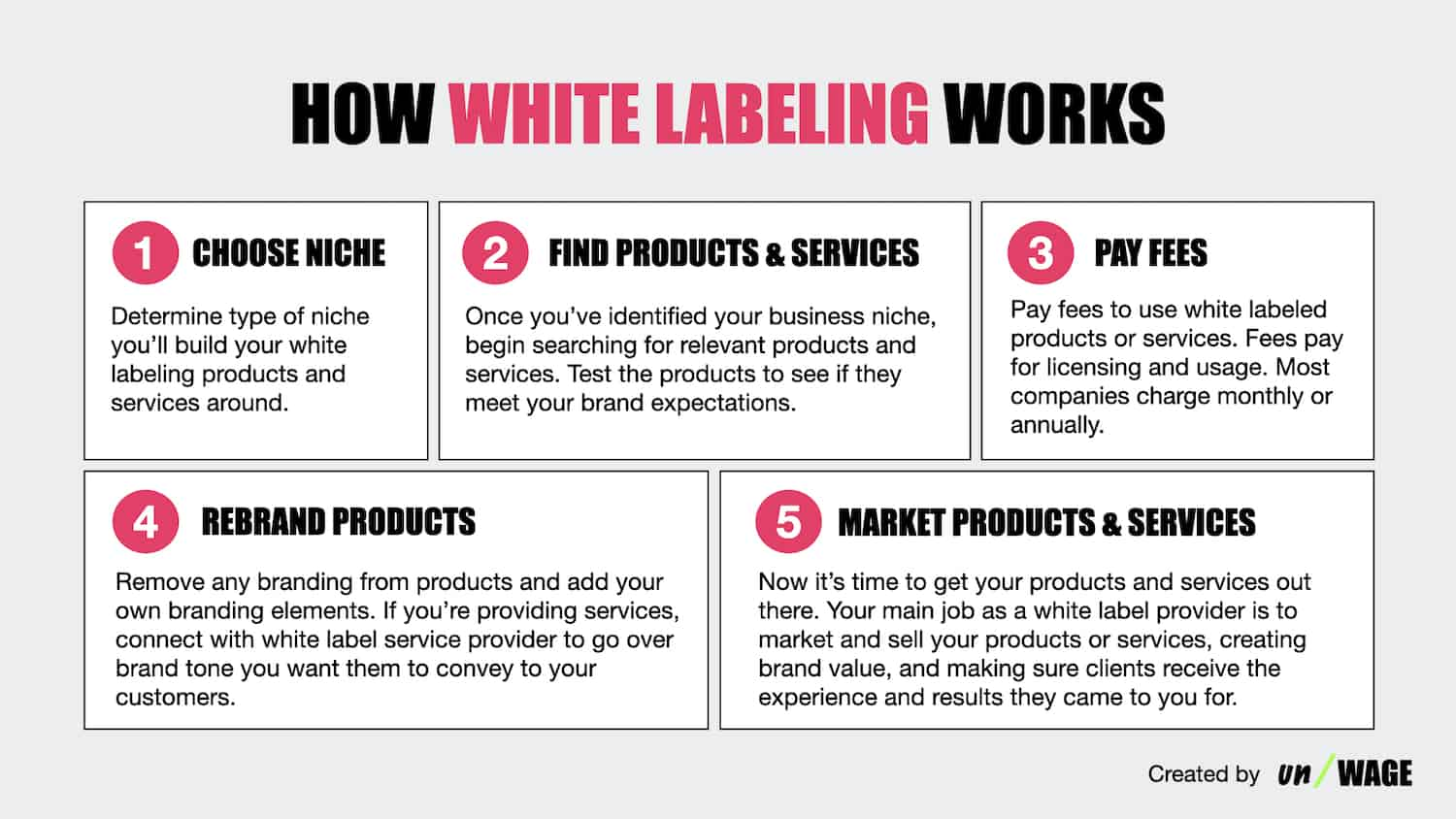 How_White_Labeling_Works